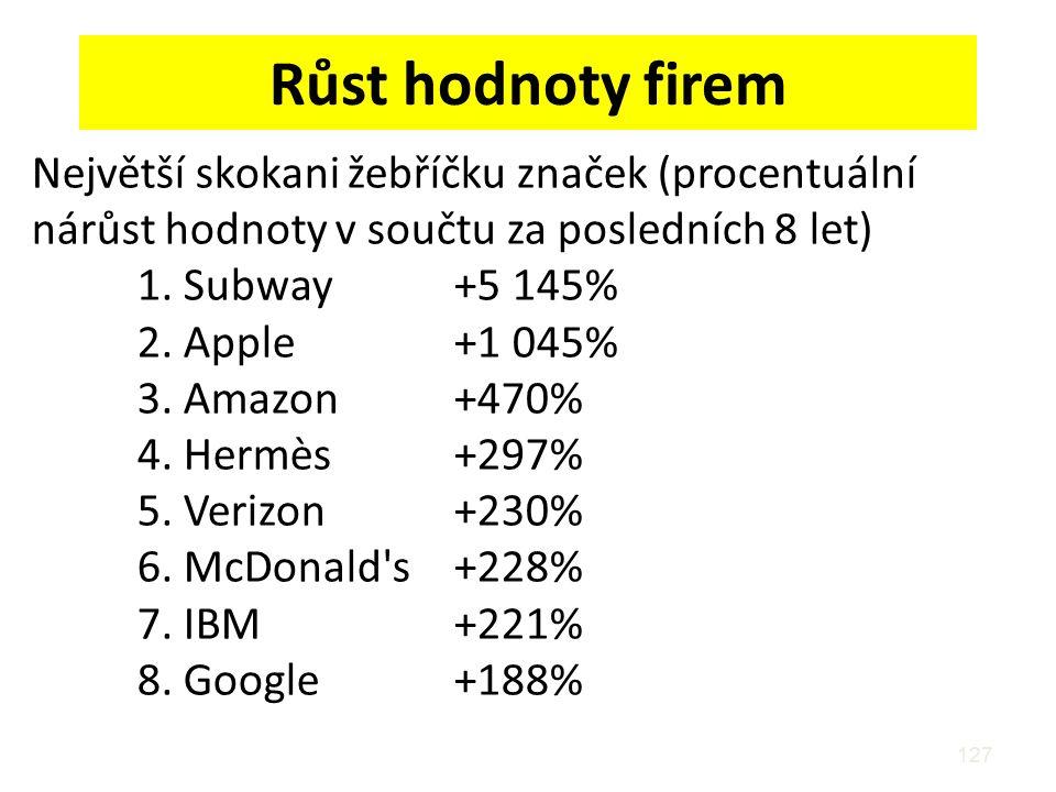Růst hodnoty firem Největší skokani žebříčku značek (procentuální nárůst hodnoty v součtu za posledních 8 let) 1. Subway +5 145% 2. Apple +1 045% 3. A