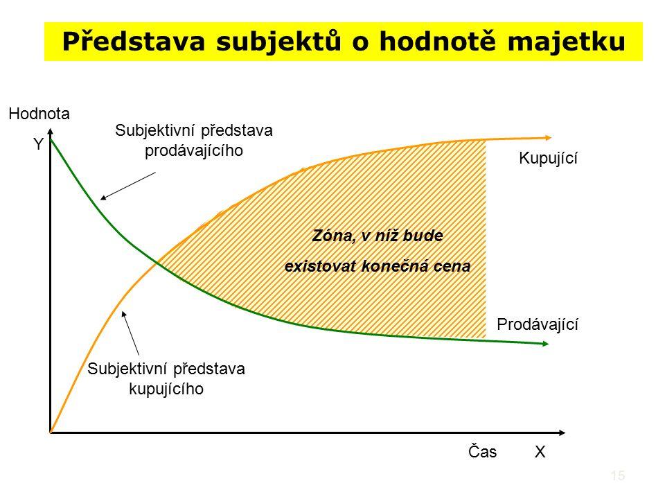 15 Představa subjektů o hodnotě majetku Hodnota Y ČasX Prodávající Kupující Zóna, v níž bude existovat konečná cena Subjektivní představa kupujícího S