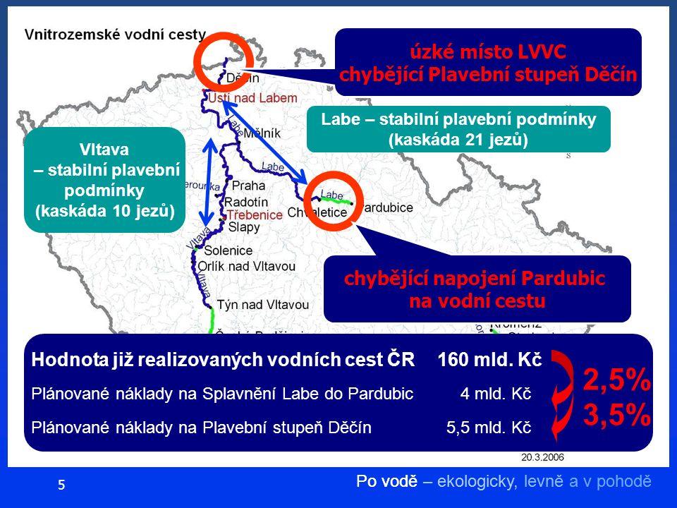 Po vodě – ekologicky, levně a v pohodě 5 Labe – stabilní plavební podmínky (kaskáda 21 jezů) Vltava – stabilní plavební podmínky (kaskáda 10 jezů) chybějící napojení Pardubic na vodní cestu Hodnota již realizovaných vodních cest ČR 160 mld.