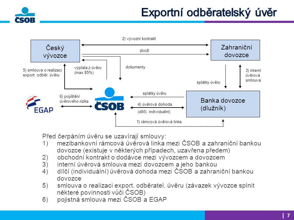 EGAP  RIZIKO TERITORIÁLNÍ  Nezaplacení v důsledku politických událostí  Nemožnost transferu úhrad do ČR (např.