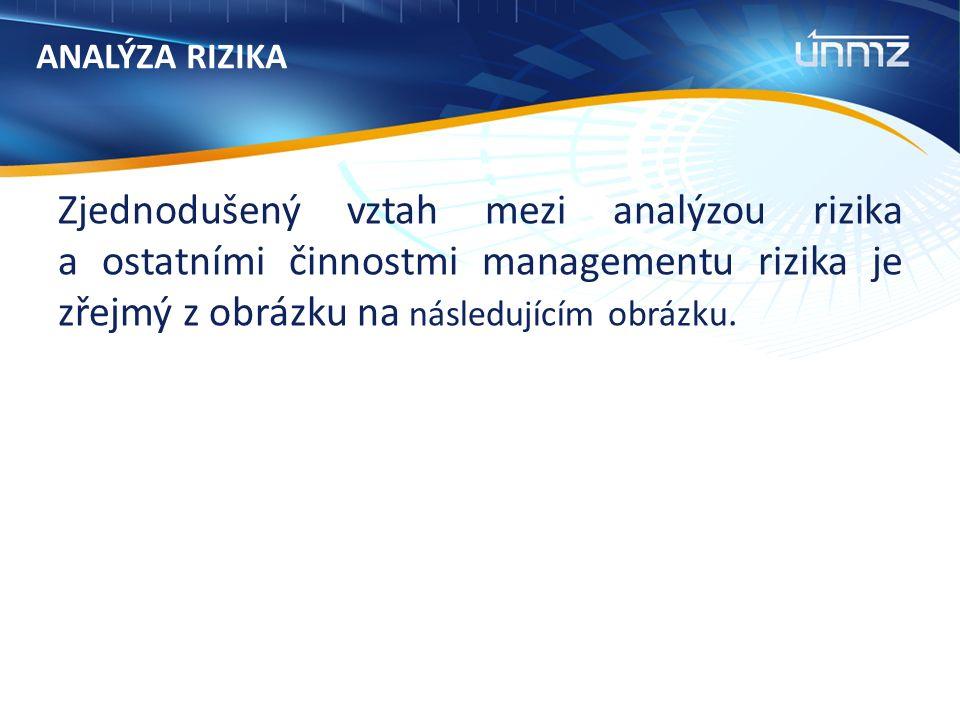 ANALÝZA RIZIKA Zjednodušený vztah mezi analýzou rizika a ostatními činnostmi managementu rizika je zřejmý z obrázku na následujícím obrázku.