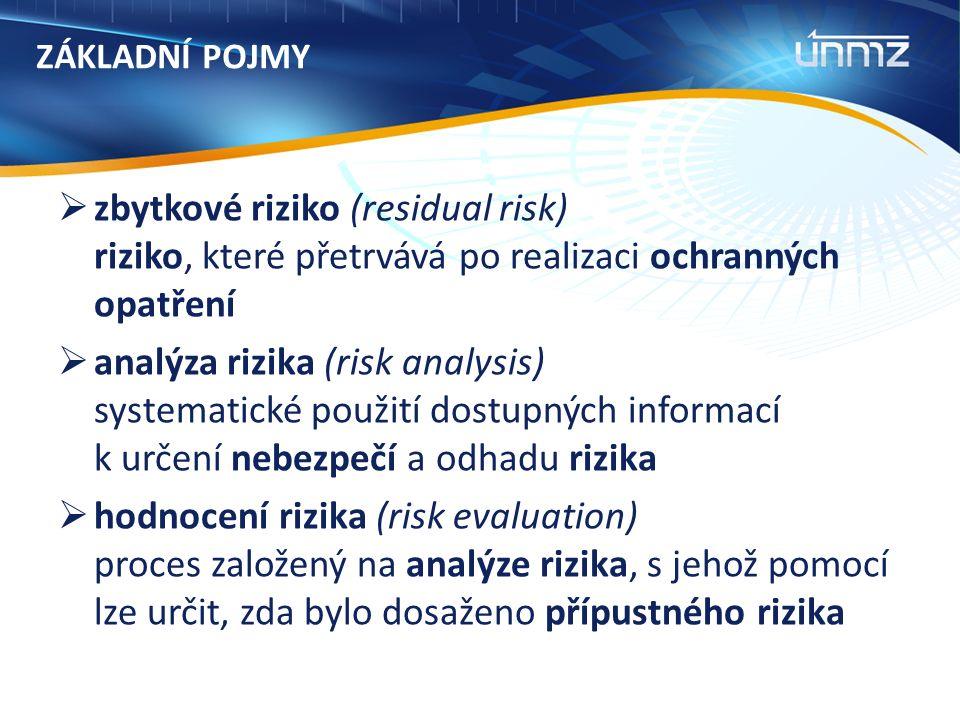 ZÁKLADNÍ POJMY  zbytkové riziko (residual risk) riziko, které přetrvává po realizaci ochranných opatření  analýza rizika (risk analysis) systematické použití dostupných informací k určení nebezpečí a odhadu rizika  hodnocení rizika (risk evaluation) proces založený na analýze rizika, s jehož pomocí lze určit, zda bylo dosaženo přípustného rizika