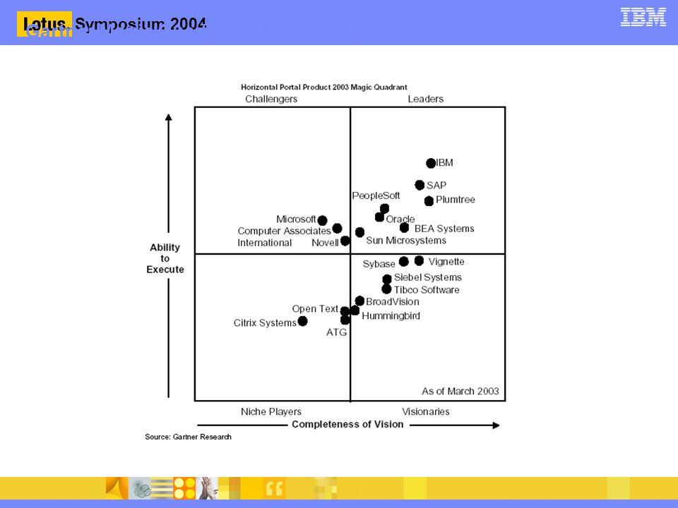 Symposium 2004 Gartner Magic Quadrant - Portálová řešení