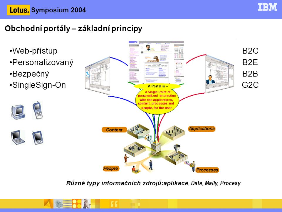 Symposium 2004 Web-přístup Personalizovaný Bezpečný SingleSign-On B2C B2E B2B G2C Obchodní portály – základní principy Různé typy informačních zdrojů:aplikace, Data, Maily, Procesy