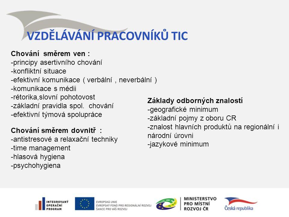 VZDĚLÁVÁNÍ PRACOVNÍKŮ TIC Chování směrem ven : -principy asertivního chování -konfliktní situace -efektivní komunikace ( verbální, neverbální ) -komun
