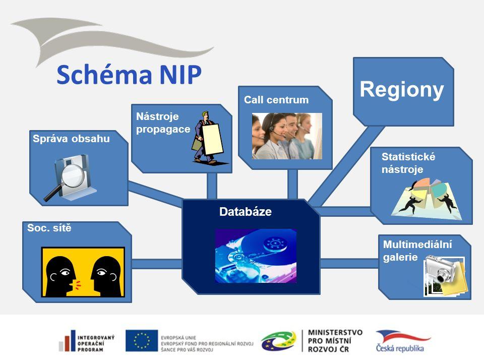 Schéma NIP Call centrum Správa obsahu Statistické nástroje Nástroje propagace Soc. sítě Multimediální galerie Databáze Regiony