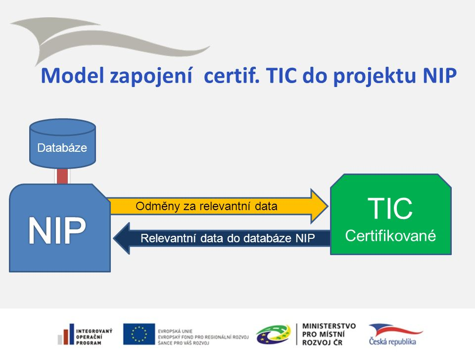 Relevantní data do databáze NIP Odměny za relevantní data Model zapojení certif.