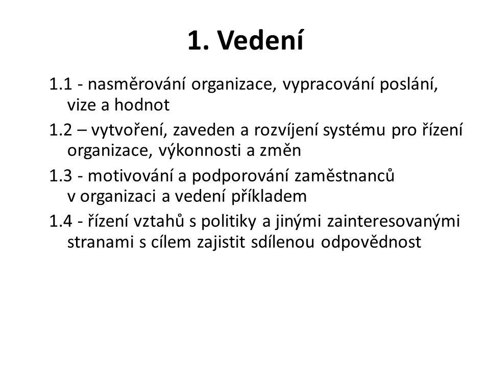 1. Vedení 1.1 - nasměrování organizace, vypracování poslání, vize a hodnot 1.2 – vytvoření, zaveden a rozvíjení systému pro řízení organizace, výkonno