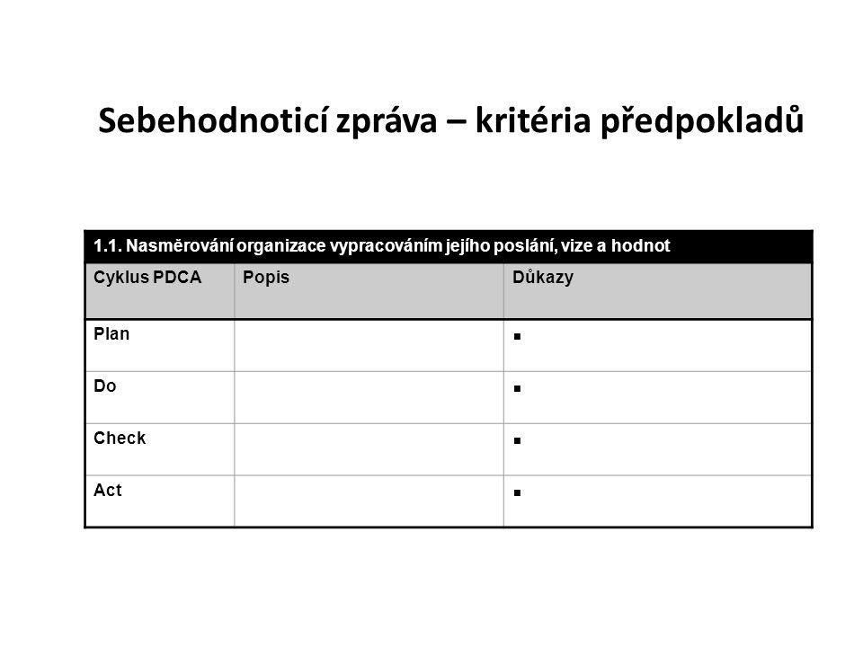 1.1. Nasměrování organizace vypracováním jejího poslání, vize a hodnot Cyklus PDCAPopisDůkazy Plan  Do  Check  Act  Sebehodnoticí zpráva – kritéri