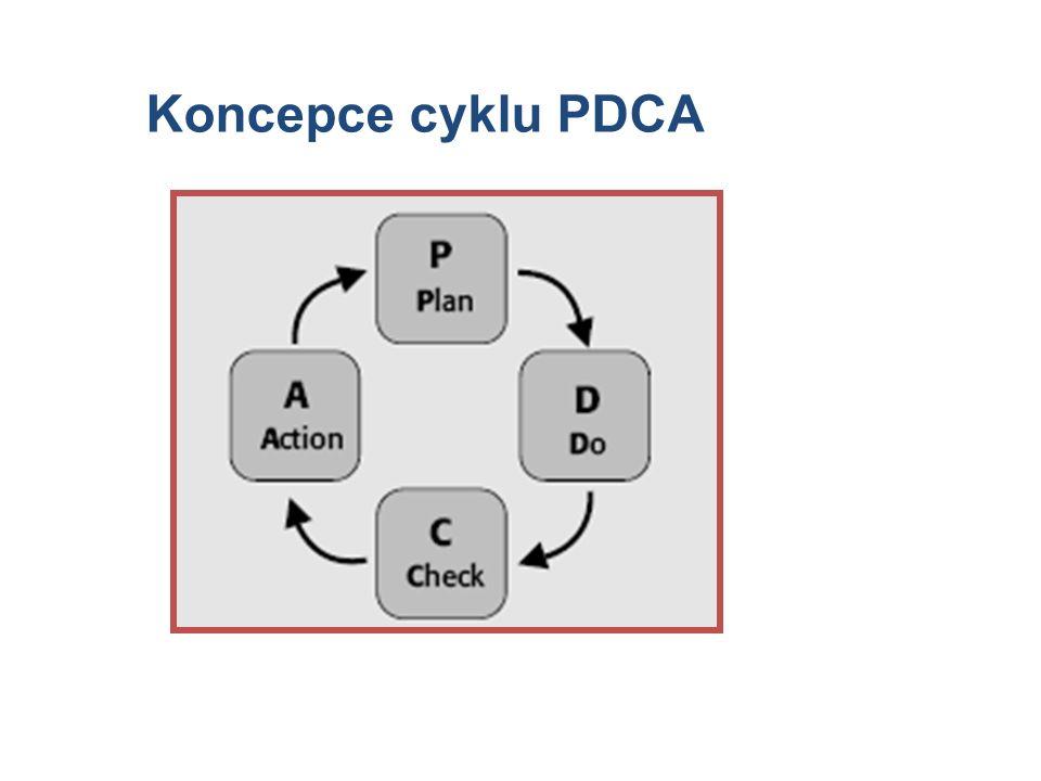 Obrázek 19 Koncepce cyklu PDCA 5