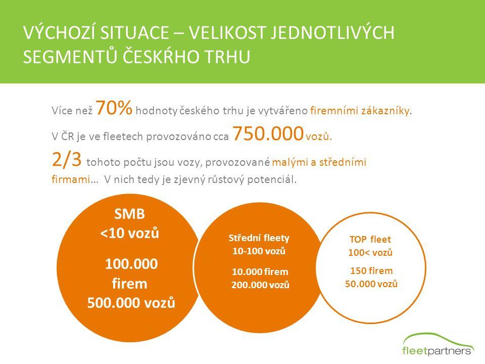 VÝCHOZÍ SITUACE – VELIKOST JEDNOTLIVÝCH SEGMENTŮ ČESKŔHO TRHU Více než 70% hodnoty českého trhu je vytvářeno firemními zákazníky. V ČR je ve fleetech