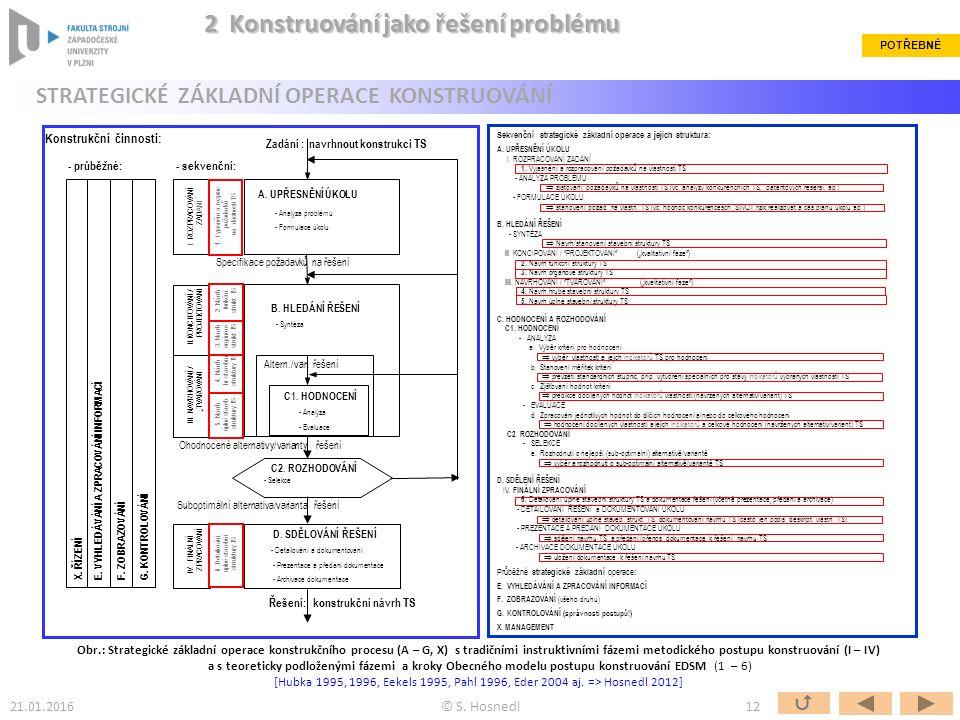B. HLEDÁNÍ ŘEŠENÍ - Syntéza C1. HODNOCENÍ - Analýza - Evaluace C2.