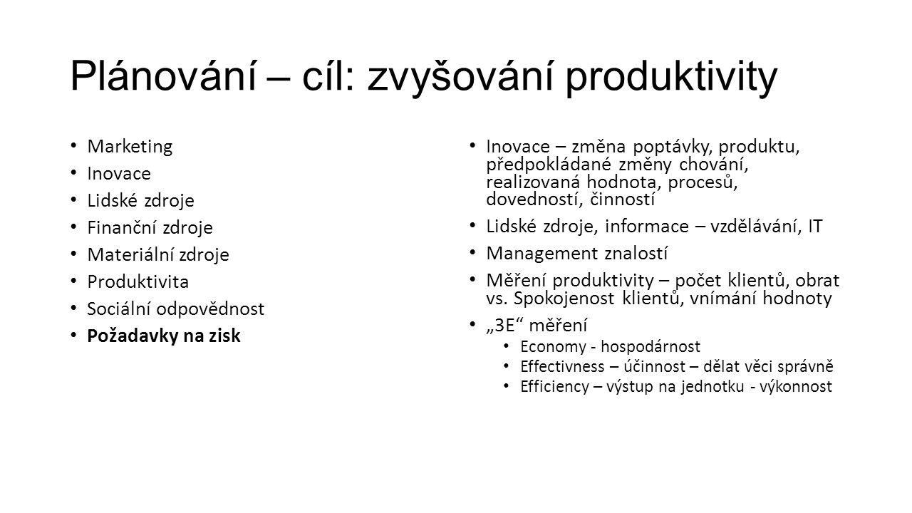 Plánování – cíl: zvyšování produktivity Marketing Inovace Lidské zdroje Finanční zdroje Materiální zdroje Produktivita Sociální odpovědnost Požadavky na zisk Inovace – změna poptávky, produktu, předpokládané změny chování, realizovaná hodnota, procesů, dovedností, činností Lidské zdroje, informace – vzdělávání, IT Management znalostí Měření produktivity – počet klientů, obrat vs.