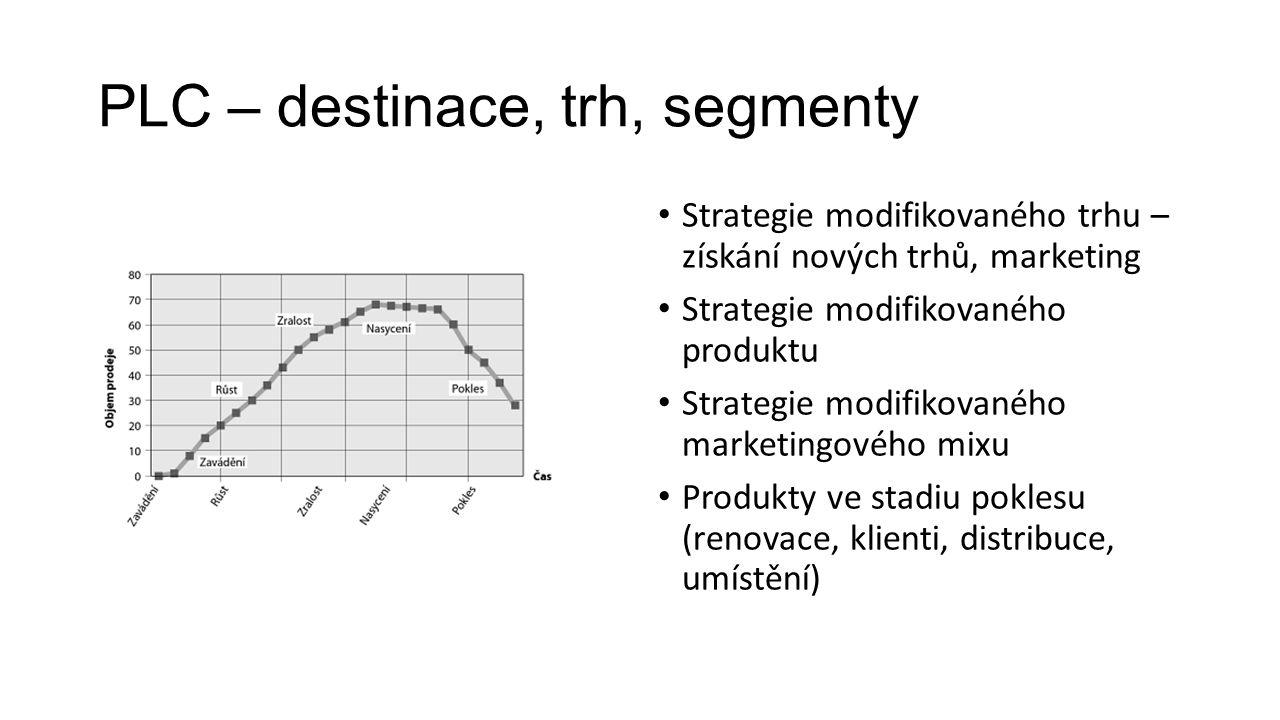 PLC – destinace, trh, segmenty Strategie modifikovaného trhu – získání nových trhů, marketing Strategie modifikovaného produktu Strategie modifikovaného marketingového mixu Produkty ve stadiu poklesu (renovace, klienti, distribuce, umístění)