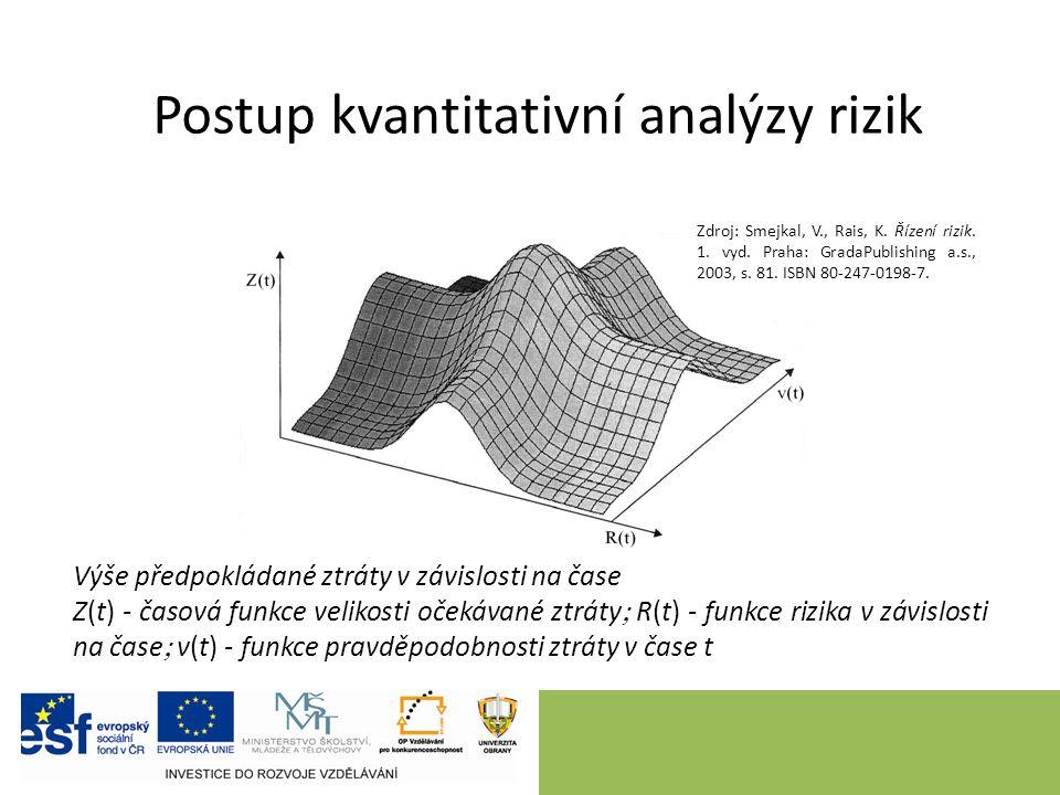 Postup kvantitativní analýzy rizik Výše předpokládané ztráty v závislosti na čase Z(t) - časová funkce velikosti očekávané ztráty  R(t) - funkce rizi