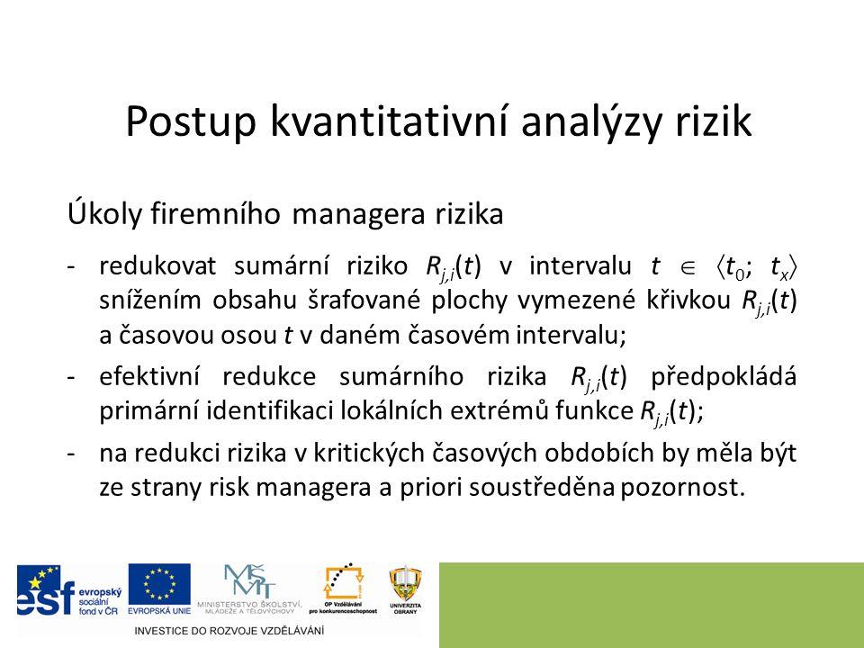 Postup kvantitativní analýzy rizik Úkoly firemního managera rizika -redukovat sumární riziko R j,i (t) v intervalu t   t 0 ; t x  snížením obsahu š