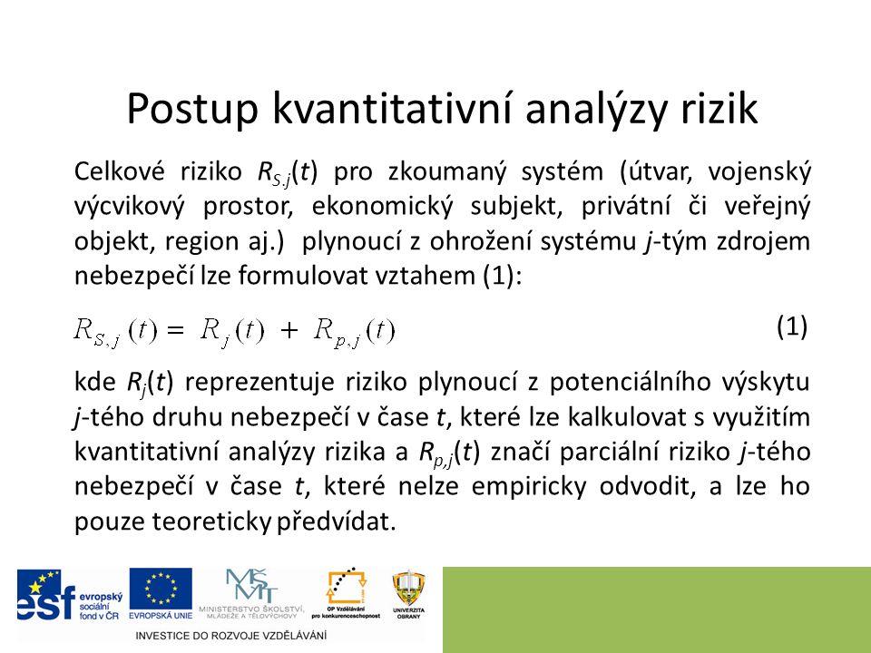 Postup kvantitativní analýzy rizik Celkové riziko R S.j (t) pro zkoumaný systém (útvar, vojenský výcvikový prostor, ekonomický subjekt, privátní či ve