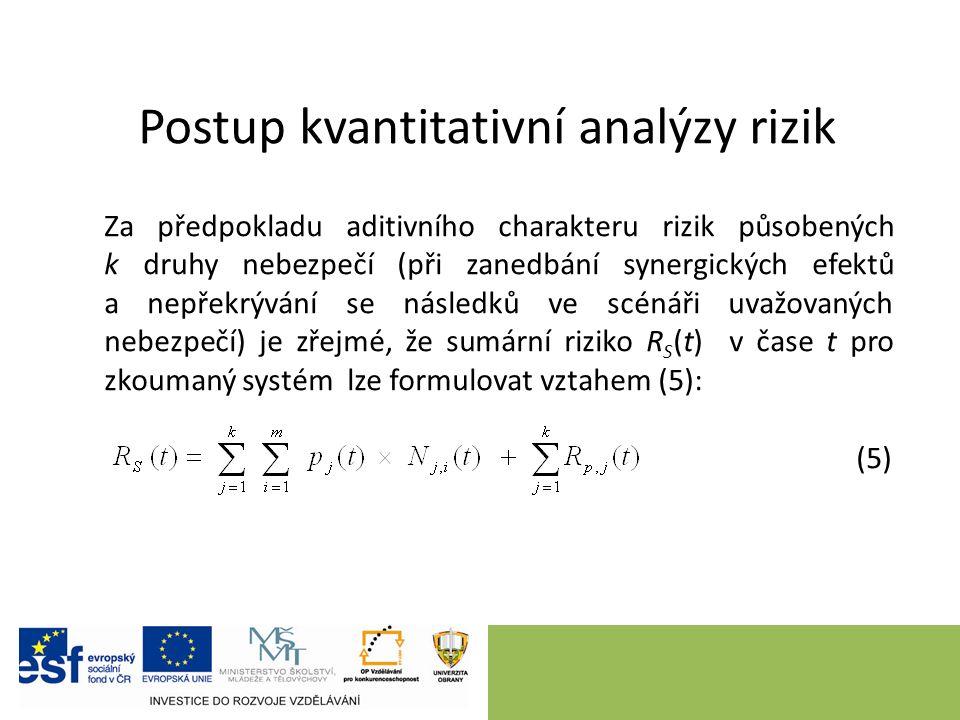 Postup kvantitativní analýzy rizik Za předpokladu aditivního charakteru rizik působených k druhy nebezpečí (při zanedbání synergických efektů a nepřek