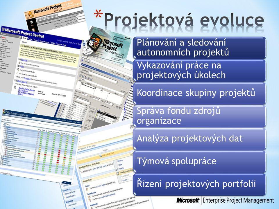 Plánování a sledování autonomních projektů Vykazování práce na projektových úkolech Koordinace skupiny projektů Správa fondu zdrojů organizace Analýza