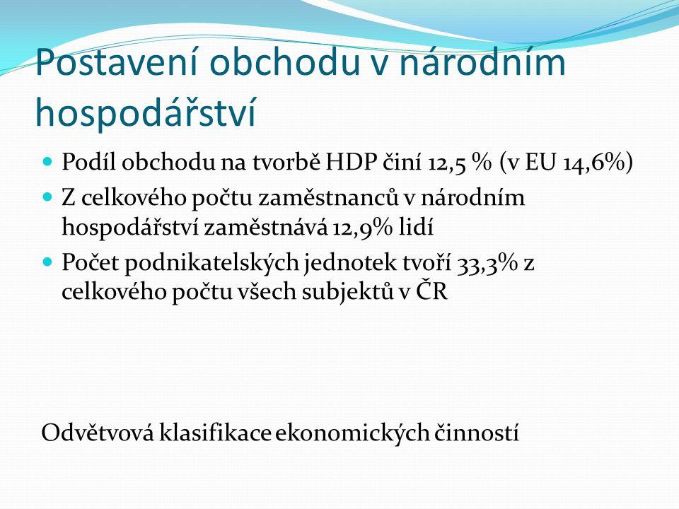 Postavení obchodu v národním hospodářství Podíl obchodu na tvorbě HDP činí 12,5 % (v EU 14,6%) Z celkového počtu zaměstnanců v národním hospodářství zaměstnává 12,9% lidí Počet podnikatelských jednotek tvoří 33,3% z celkového počtu všech subjektů v ČR Odvětvová klasifikace ekonomických činností