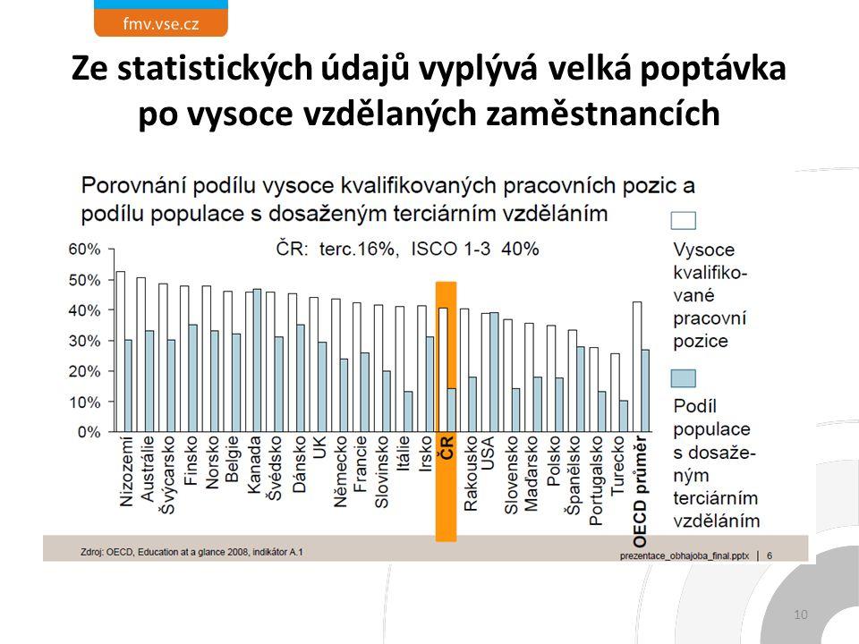 Ze statistických údajů vyplývá velká poptávka po vysoce vzdělaných zaměstnancích 10