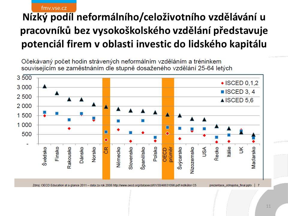 Nízký podíl neformálního/celoživotního vzdělávání u pracovníků bez vysokoškolského vzdělání představuje potenciál firem v oblasti investic do lidského kapitálu 11