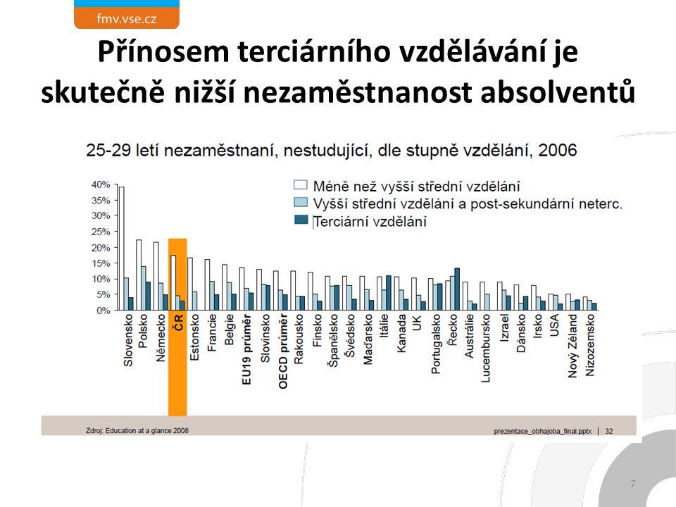 Přínosem terciárního vzdělávání je skutečně nižší nezaměstnanost absolventů 7