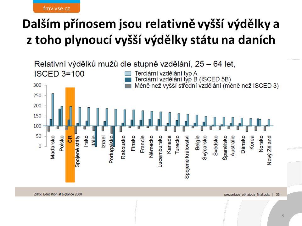 Dále platí pozitivní vztah mezi zastoupením vysokoškoláků na pracovní síle a produktivitou práce 9