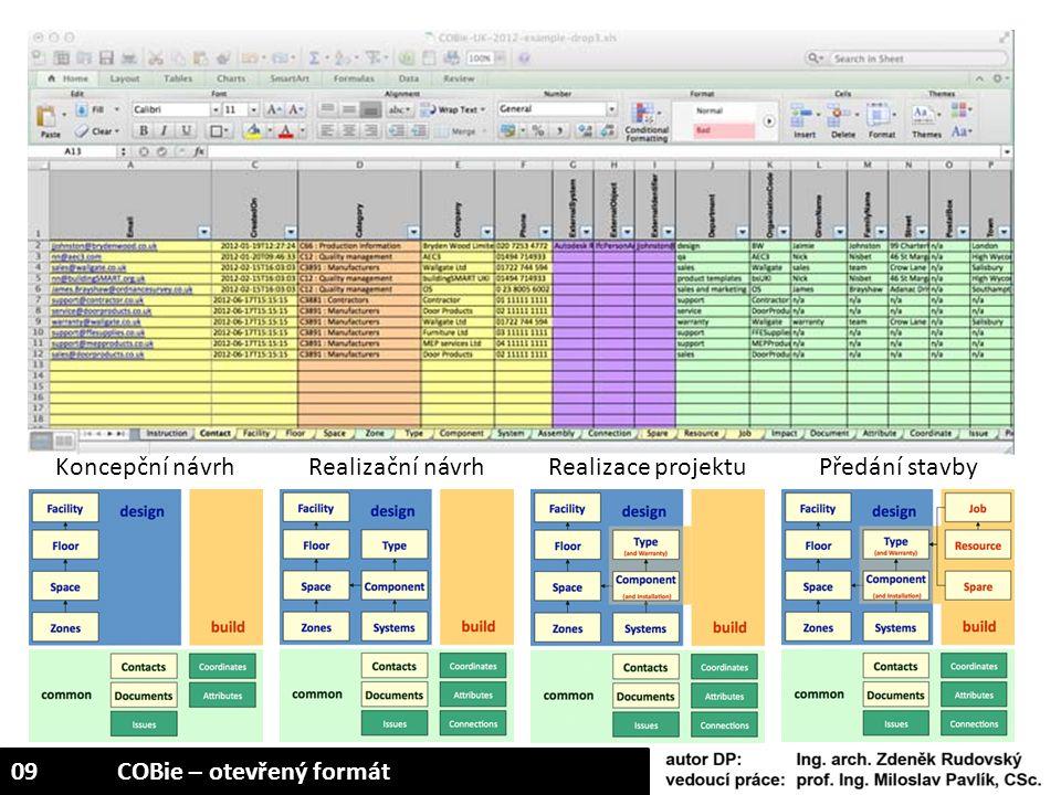Koncepční návrhRealizační návrhRealizace projektuPředání stavby 09COBie – otevřený formát