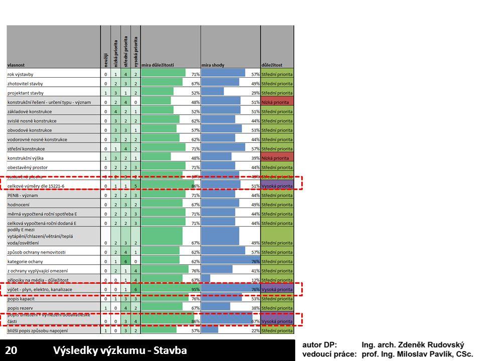 20Výsledky výzkumu - Stavba