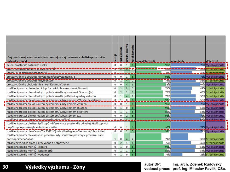 30Výsledky výzkumu - Zóny