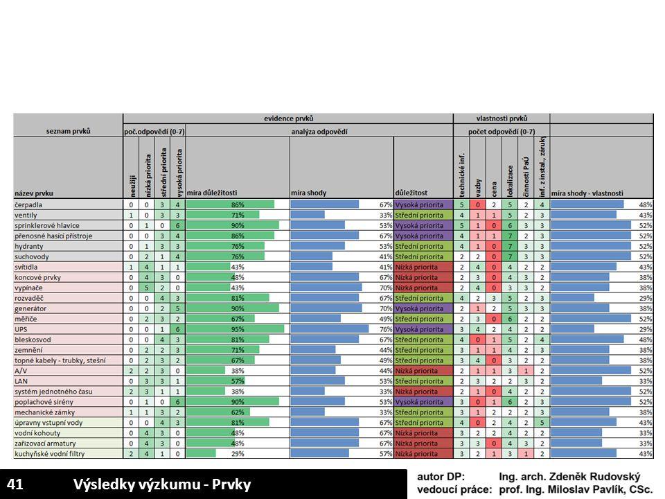 41Výsledky výzkumu - Prvky