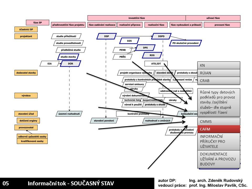 Různé typy datových podkladů pro provoz stavby /zajištění služeb– dle stupně vyspělosti řízení CMMS CAFM INFORMAČNÍ PŘÍRUČKY PRO UŽIVATELE KN RÚIAN CR