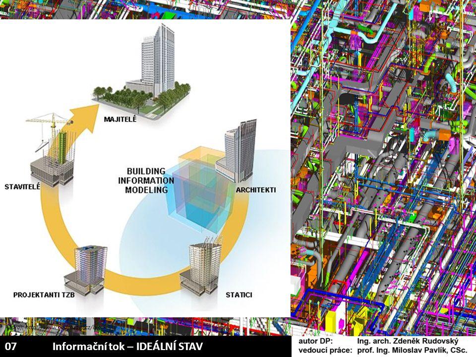 Zdroj: http://www.cadstudio.cz/bim 07Informační tok – IDEÁLNÍ STAV