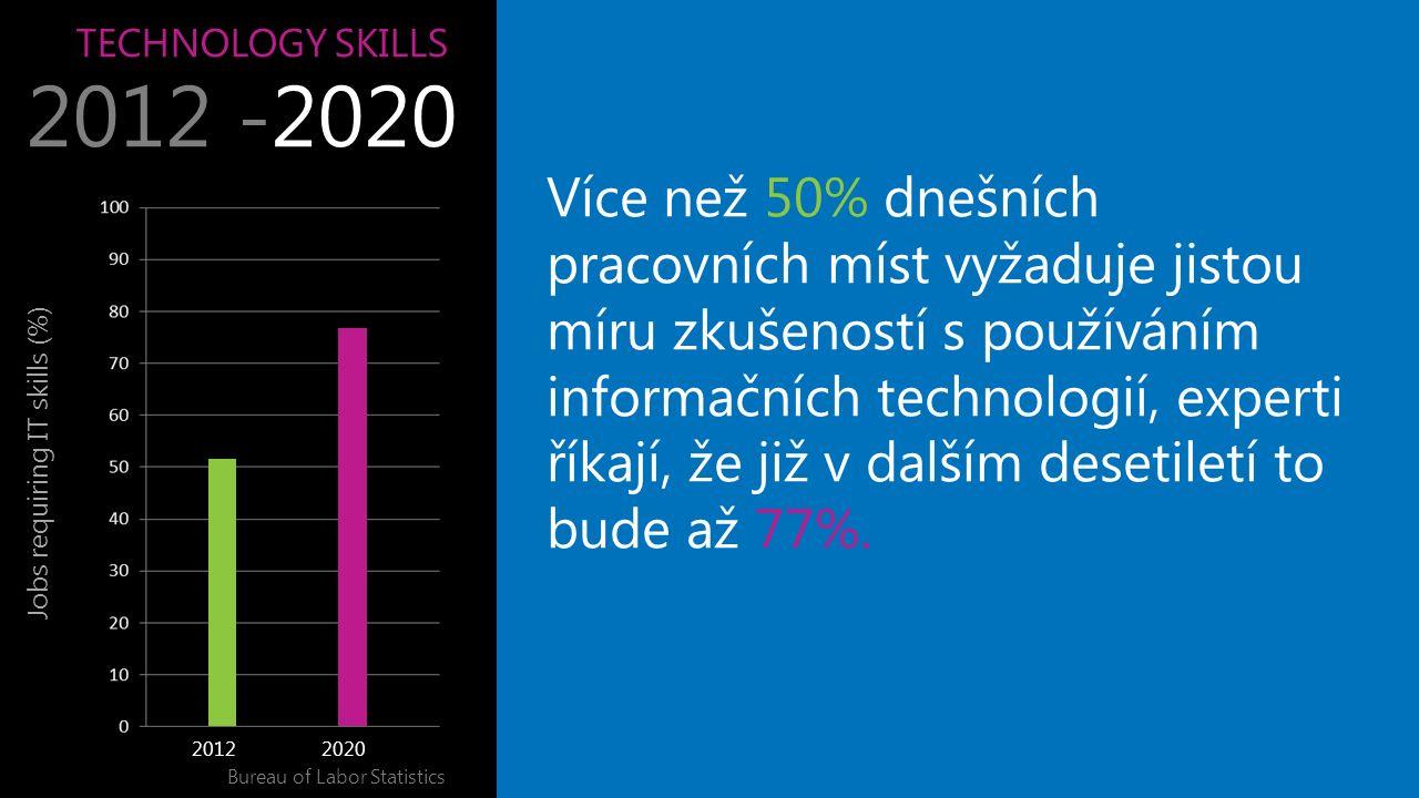 TECHNOLOGY SKILLS 2012 -2020 Jobs requiring IT skills (%) Bureau of Labor Statistics Více než 50% dnešních pracovních míst vyžaduje jistou míru zkušeností s používáním informačních technologií, experti říkají, že již v dalším desetiletí to bude až 77%.