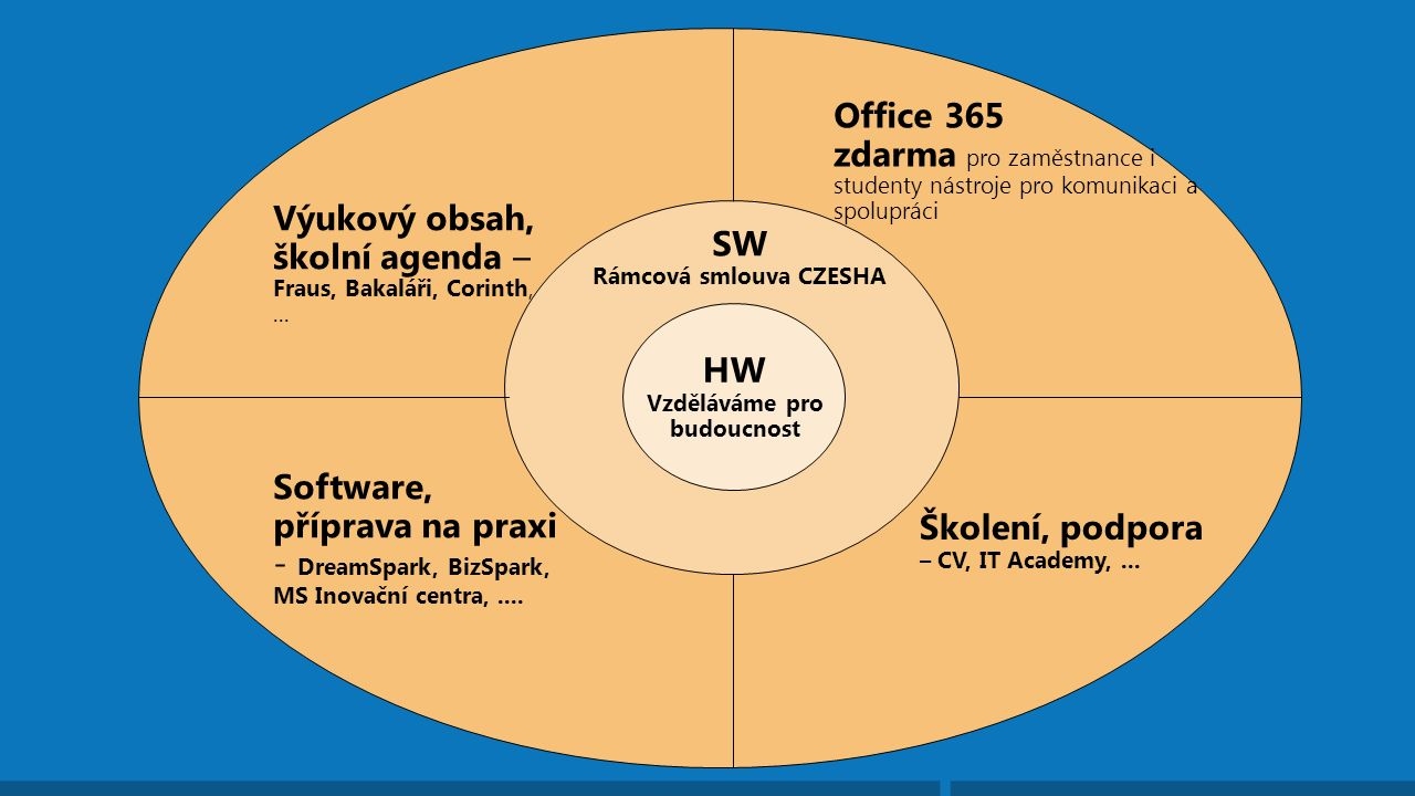 Hardware Aplikace Infrastruktur a Nový Stávající Windows 8 Pro (podkladová Academic licence) Windows 8 OEM Náhrada XP -> Upgrade Windows 8 Multipoint Server (ve třídě) Remote Desktop Services (terminálové služby) VDI Tvorba obsahu – školní licence (OS Upgrade + Office + Antivirus + klientské lic.) - Pronájem (OVS-ES): kalkulace dle počtu zaměstnanců (x ne počet PC) Výukový obsah partnerů (Fraus, Corinth, Škola Online, Bakaláři) Office365 (A2 pro školy zdarma) -Nástroje pro spolupráci (email,web, úložiště, rychlé zprávy, úpravy dokumentů) -Office Web Apps -IT flexibilita a kontrola Důvod pro školu proč nasazovat počítače – nejen konzumace, ALE tvorba obsahu Služby: Implementace a údržba (wi-fi, sítě, správa zařízení, školení) Microsoft vyškolí a návody pro Vaše zaměstnance pro Office365