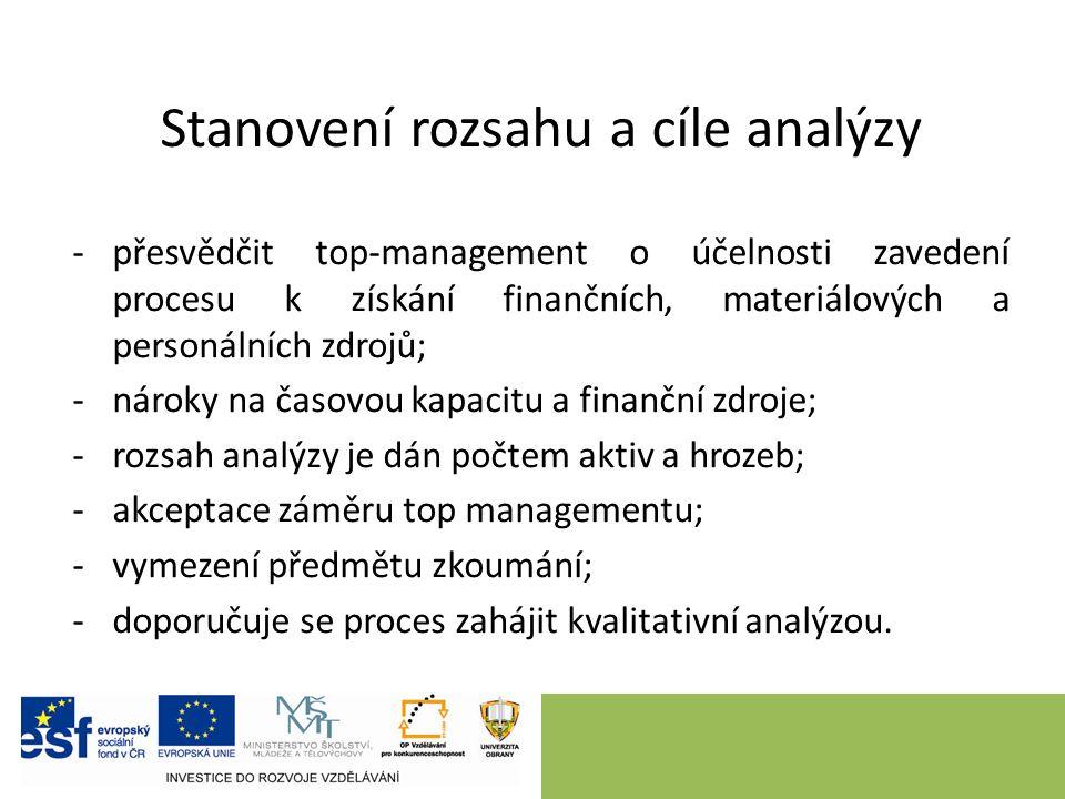 Stanovení rozsahu a cíle analýzy -přesvědčit top ‑ management o účelnosti zavedení procesu k získání finančních, materiálových a personálních zdrojů; -nároky na časovou kapacitu a finanční zdroje; -rozsah analýzy je dán počtem aktiv a hrozeb; -akceptace záměru top managementu; -vymezení předmětu zkoumání; -doporučuje se proces zahájit kvalitativní analýzou.
