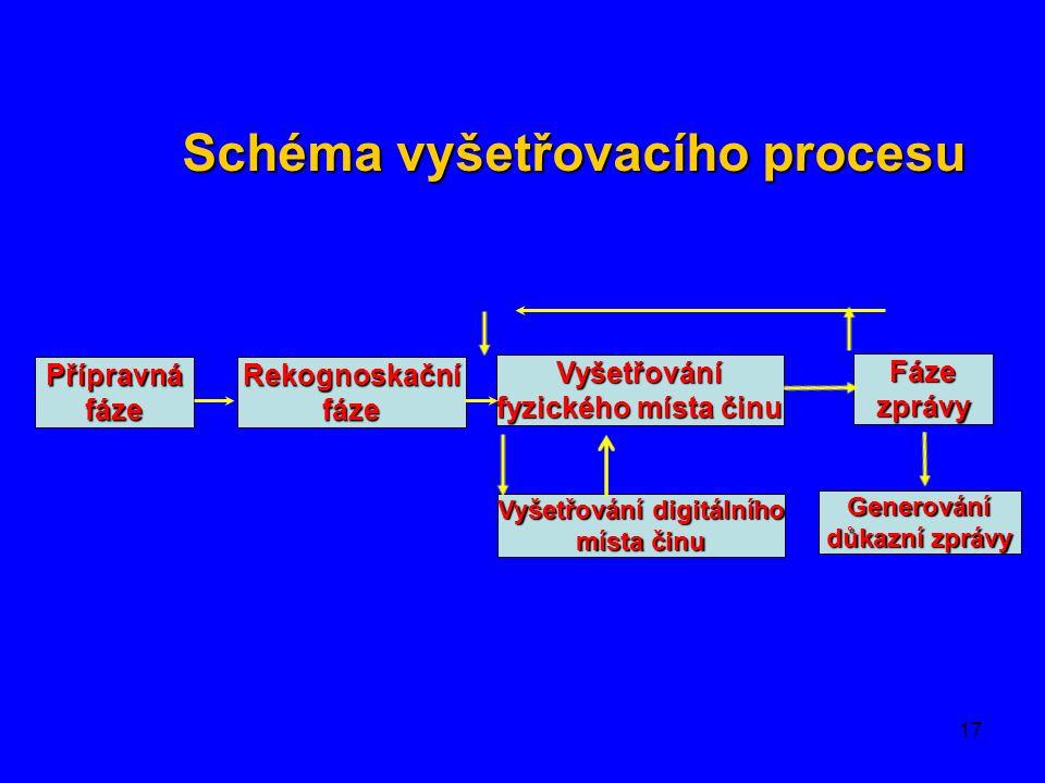 17 Schéma vyšetřovacího procesu Přípravná fáze Rekognoskační fáze Vyšetřování fyzického místa činu Fáze zprávy Vyšetřování digitálního místa činu Generování důkazní zprávy