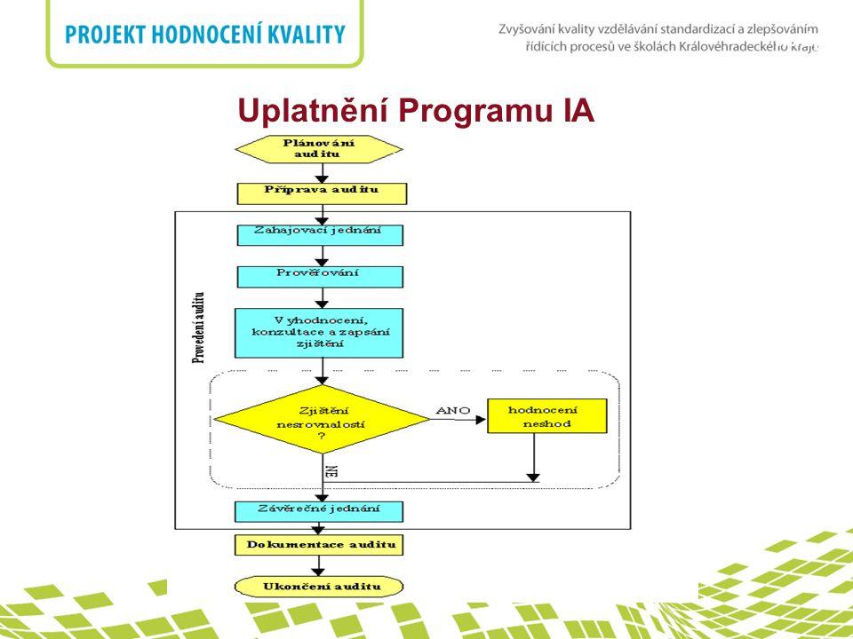 nadpis Uplatnění Programu IA