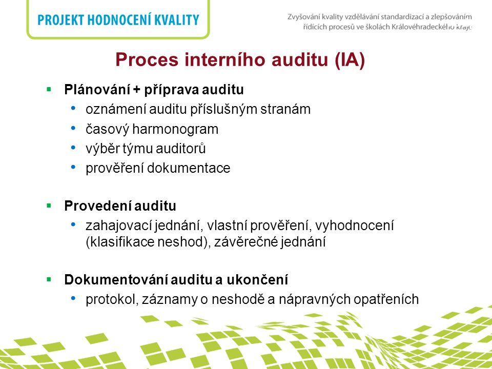 nadpis  Plánování + příprava auditu oznámení auditu příslušným stranám časový harmonogram výběr týmu auditorů prověření dokumentace  Provedení auditu zahajovací jednání, vlastní prověření, vyhodnocení (klasifikace neshod), závěrečné jednání  Dokumentování auditu a ukončení protokol, záznamy o neshodě a nápravných opatřeních Proces interního auditu (IA)