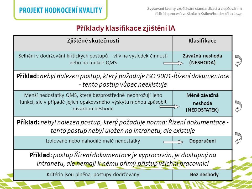 nadpis Příklady klasifikace zjištění IA Zjištěné skutečnostiKlasifikace Selhání v dodržování kritických postupů – vliv na výsledek činnosti nebo na funkce QMS Závažná neshoda (NESHODA) Příklad: nebyl nalezen postup, který požaduje ISO 9001-Řízení dokumentace - tento postup vůbec neexistuje Menší nedostatky QMS, které bezprostředně neohrožují jeho funkci, ale v případě jejich opakovaného výskytu mohou způsobit závažnou neshodu Méně závažná neshoda (NEDOSTATEK) Příklad: nebyl nalezen postup, který požaduje norma: Řízení dokumentace - tento postup nebyl uložen na intranetu, ale existuje Izolované nebo nahodilé malé nedostatkyDoporučení Příklad: postup Řízení dokumentace je vypracován, je dostupný na intranetu, ale nemají k němu přímý přístup všichni pracovníci Kritéria jsou plněna, postupy dodržovány Bez neshody