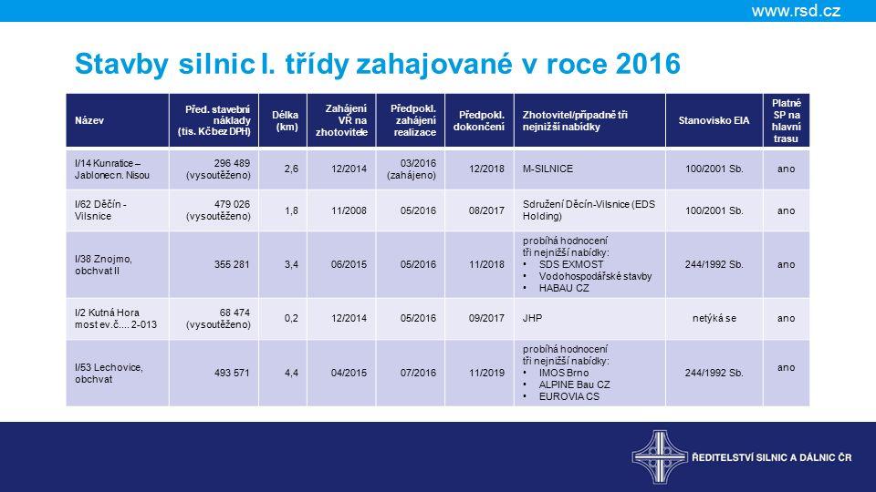 www.rsd.cz Stavby silnic I. třídy zahajované v roce 2016 Název Před.