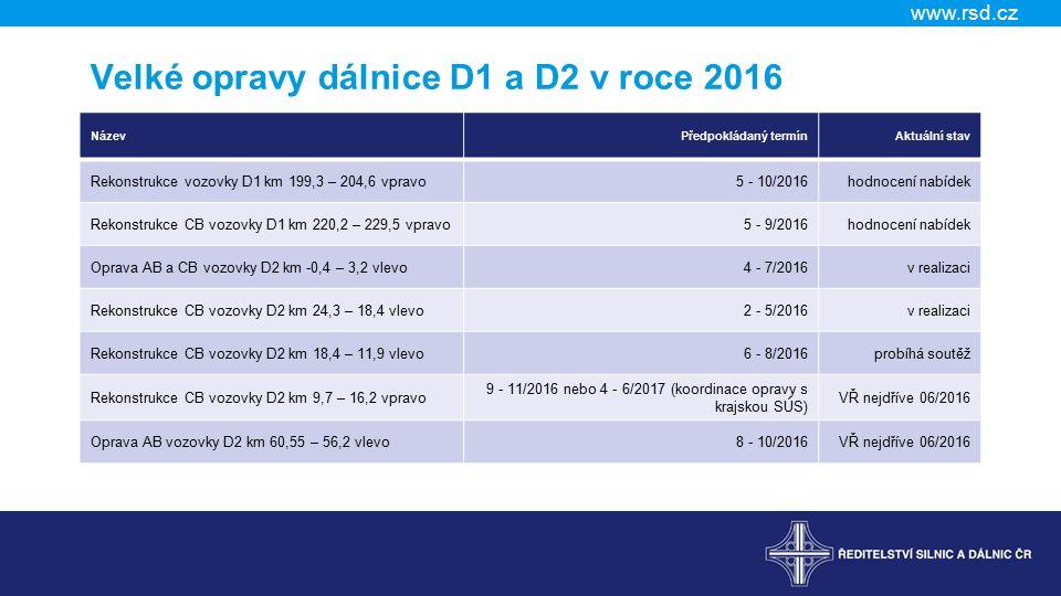 www.rsd.cz Velké opravy dálnice D1 a D2 v roce 2016 NázevPředpokládaný termínAktuální stav Rekonstrukce vozovky D1 km 199,3 – 204,6 vpravo5 - 10/2016hodnocení nabídek Rekonstrukce CB vozovky D1 km 220,2 – 229,5 vpravo5 - 9/2016hodnocení nabídek Oprava AB a CB vozovky D2 km -0,4 – 3,2 vlevo4 - 7/2016v realizaci Rekonstrukce CB vozovky D2 km 24,3 – 18,4 vlevo2 - 5/2016v realizaci Rekonstrukce CB vozovky D2 km 18,4 – 11,9 vlevo6 - 8/2016probíhá soutěž Rekonstrukce CB vozovky D2 km 9,7 – 16,2 vpravo 9 - 11/2016 nebo 4 - 6/2017 (koordinace opravy s krajskou SÚS) VŘ nejdříve 06/2016 Oprava AB vozovky D2 km 60,55 – 56,2 vlevo8 - 10/2016VŘ nejdříve 06/2016