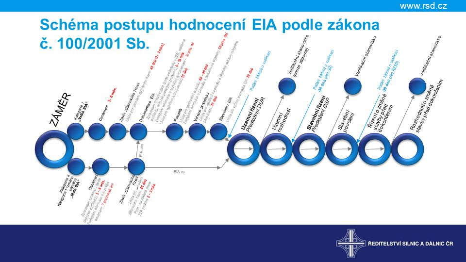 www.rsd.cz Schéma postupu hodnocení EIA podle zákona č.