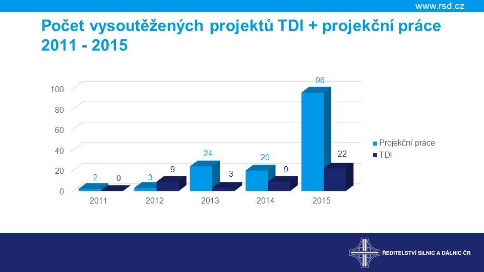 www.rsd.cz Počet vysoutěžených projektů TDI + projekční práce 2011 - 2015