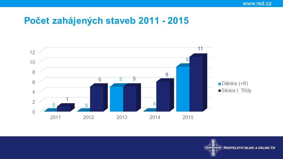 www.rsd.cz Počet zahájených staveb 2011 - 2015