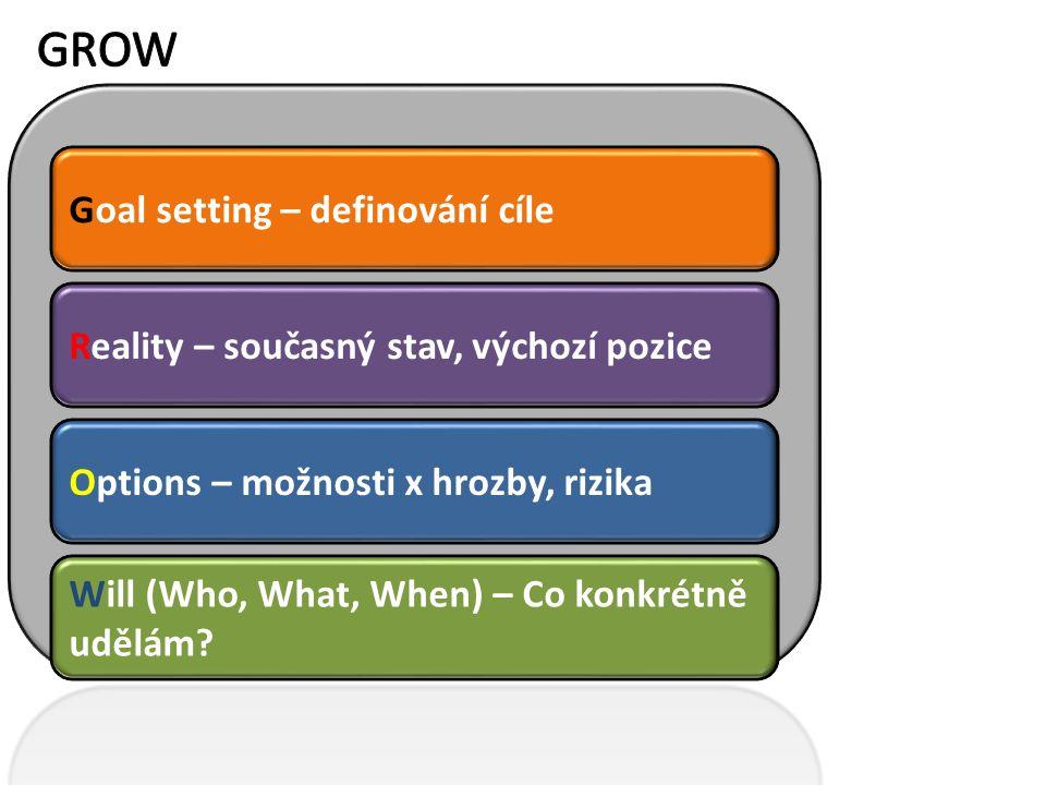 Goal setting – definování cíle Reality – současný stav, výchozí pozice Options – možnosti x hrozby, rizika Will (Who, What, When) – Co konkrétně udělám