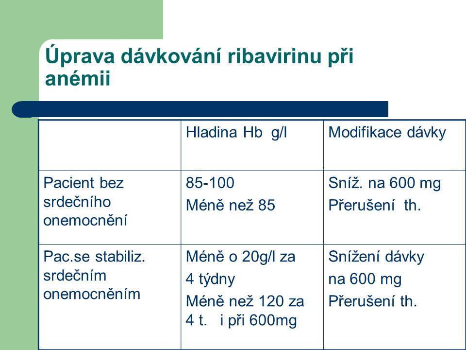Úprava dávkování ribavirinu při anémii Hladina Hb g/lModifikace dávky Pacient bez srdečního onemocnění 85-100 Méně než 85 Sníž.