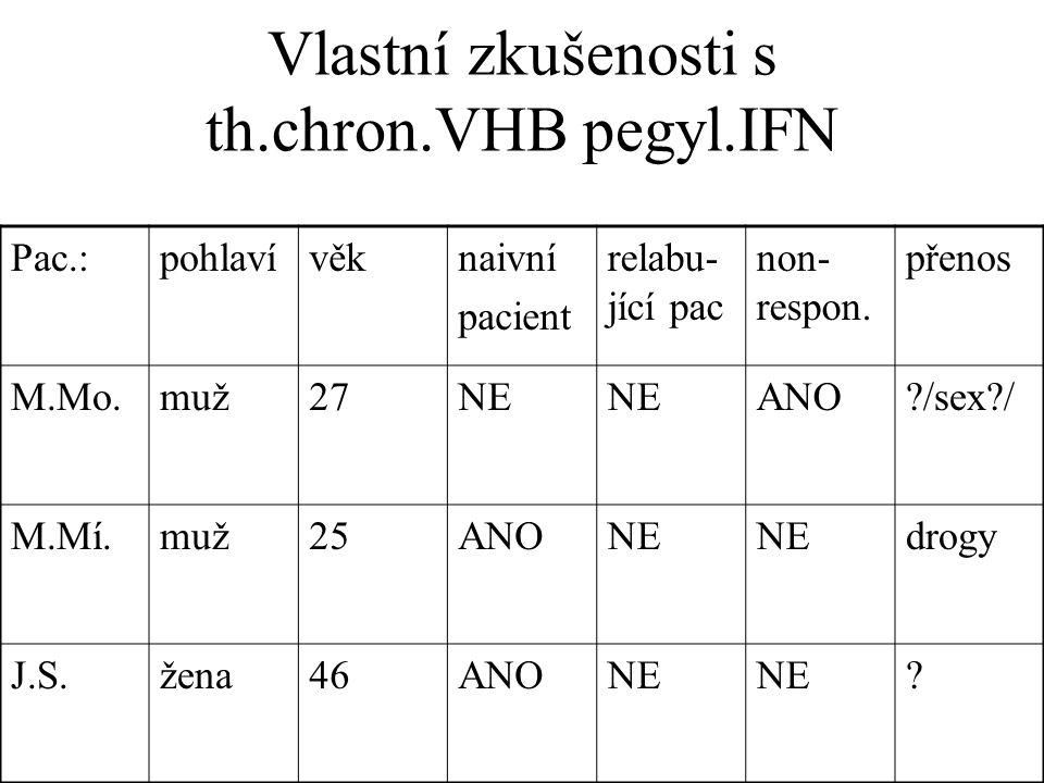 Vlastní zkušenosti s th.chron.VHB pegyl.IFN Pac.:pohlavívěknaivní pacient relabu- jící pac non- respon.