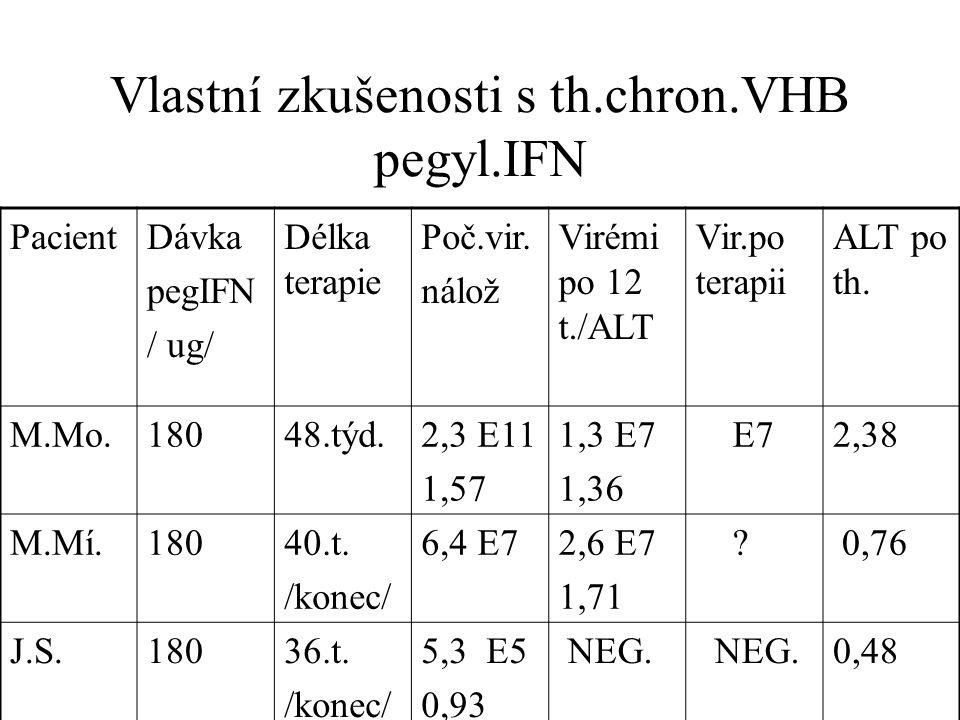 Vlastní zkušenosti s th.chron.VHB pegyl.IFN PacientDávka pegIFN / ug/ Délka terapie Poč.vir.
